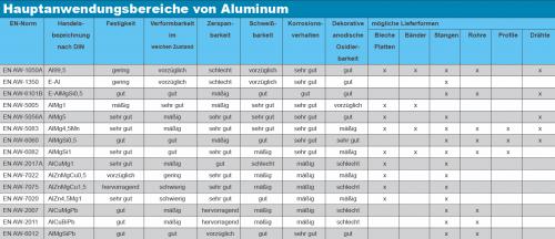 Aluminiumsorten