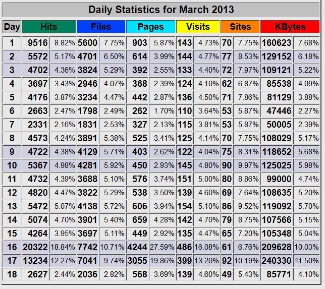 daliy statistics märz 2013